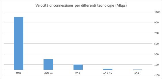 Risultati immagini per Fibra, VDSL, ADSL, Bitstream e VULA