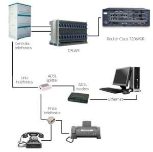 Esempio di un network Adsl, con centrali Dslam e Armadi di strada