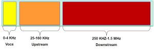 La suddivisione della banda nell'ADSL